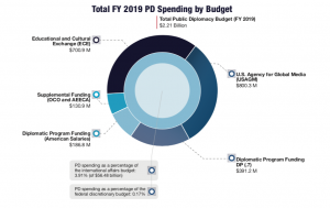 chart showing budget for PD functions